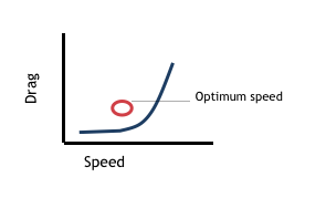 DNF optimal speed
