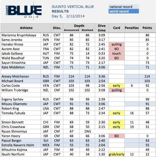 Vertical Blue 2014 day5 results