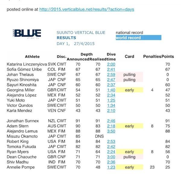 VB2015Day1-Results