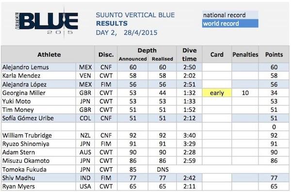 VB2015 Day2 Results